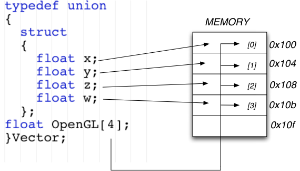 C/C++ Memory: structs, objects and unions